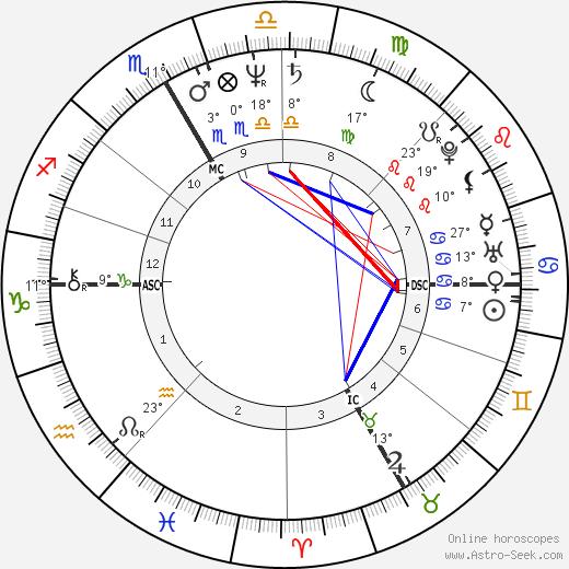 Jean-Christophe Rufin birth chart, biography, wikipedia 2019, 2020