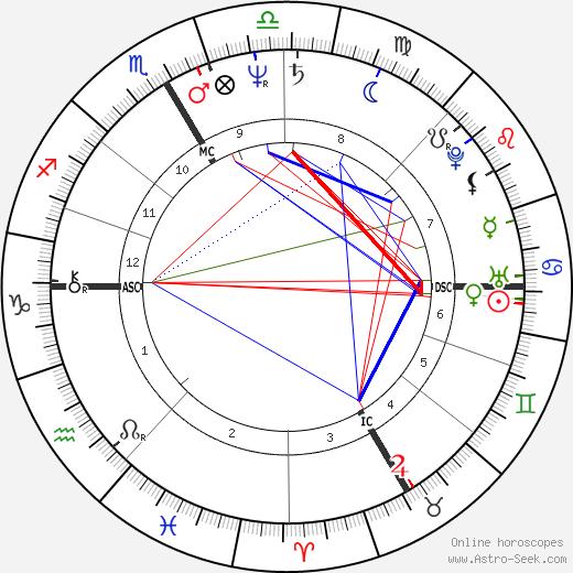 Jean-Christophe Rufin astro natal birth chart, Jean-Christophe Rufin horoscope, astrology