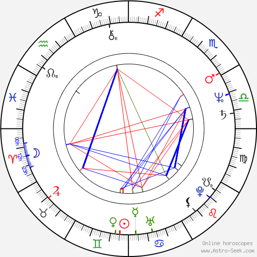 Leena Peltonen birth chart, Leena Peltonen astro natal horoscope, astrology