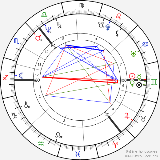Liam Neeson astro natal birth chart, Liam Neeson horoscope, astrology