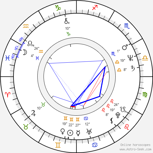 Lidiya Bobrova birth chart, biography, wikipedia 2019, 2020
