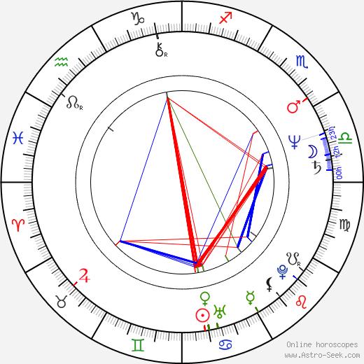 Luis De Jesus birth chart, Luis De Jesus astro natal horoscope, astrology