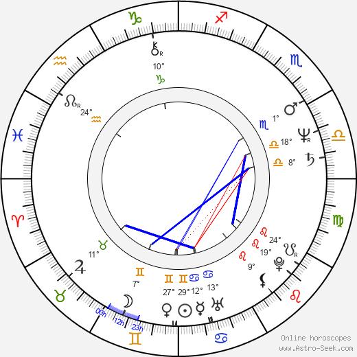 Mabel Rivera birth chart, biography, wikipedia 2019, 2020
