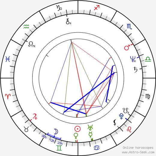 Mabel Rivera astro natal birth chart, Mabel Rivera horoscope, astrology