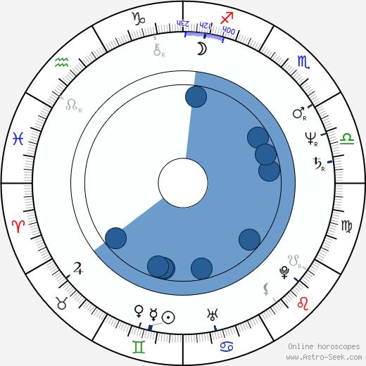 Matthew Bright wikipedia, horoscope, astrology, instagram