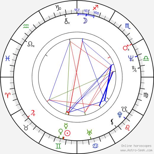 Matthew Bright tema natale, oroscopo, Matthew Bright oroscopi gratuiti, astrologia