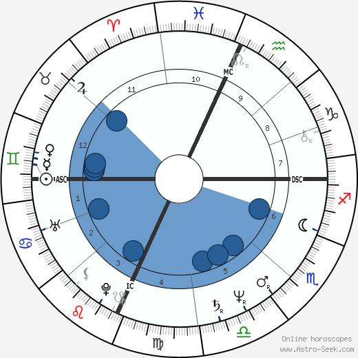 Orhan Pamuk wikipedia, horoscope, astrology, instagram