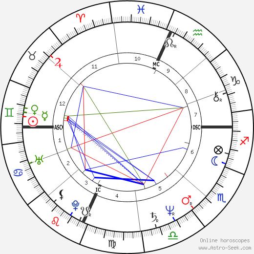 Орхан Памук Orhan Pamuk день рождения гороскоп, Orhan Pamuk Натальная карта онлайн