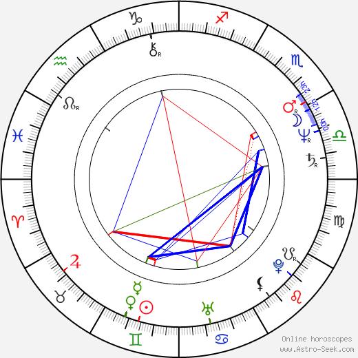 Parker Stevenson astro natal birth chart, Parker Stevenson horoscope, astrology