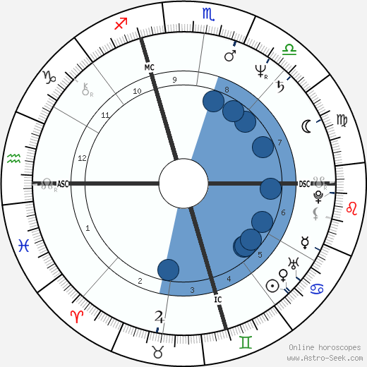 Pietro Mennea horoscope, astrology, sign, zodiac, date of birth, instagram