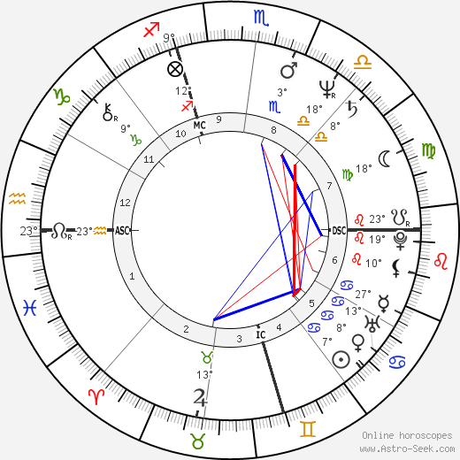 Pietro Mennea birth chart, biography, wikipedia 2019, 2020