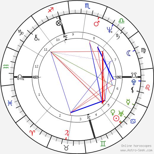 Пьетро Меннеа Pietro Mennea день рождения гороскоп, Pietro Mennea Натальная карта онлайн