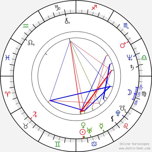 Ray Ashcroft birth chart, Ray Ashcroft astro natal horoscope, astrology