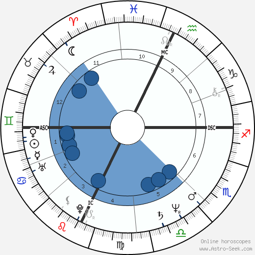 Sergio Marchionne wikipedia, horoscope, astrology, instagram
