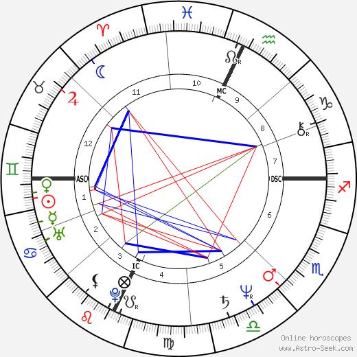Серджо Маркьонне Sergio Marchionne день рождения гороскоп, Sergio Marchionne Натальная карта онлайн