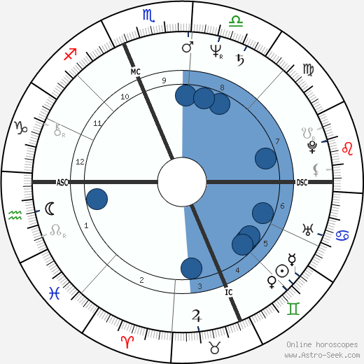 Shoshame wikipedia, horoscope, astrology, instagram