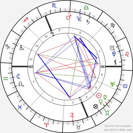 Shoshame tema natale, oroscopo, Shoshame oroscopi gratuiti, astrologia
