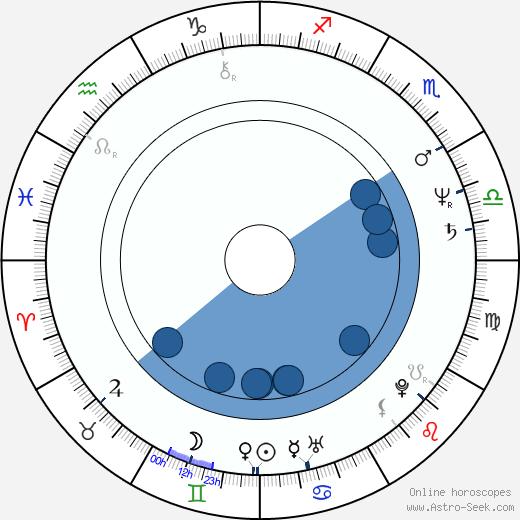 Steve M. Clark wikipedia, horoscope, astrology, instagram