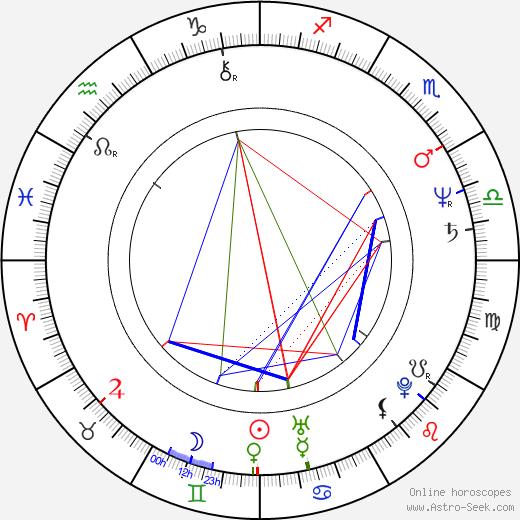 Steve M. Clark birth chart, Steve M. Clark astro natal horoscope, astrology