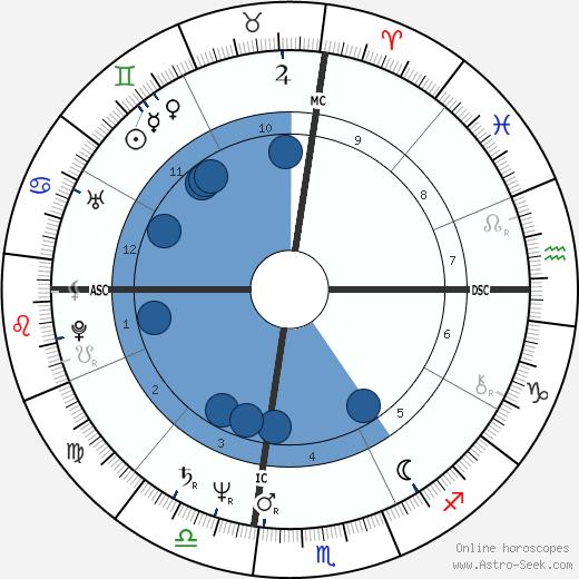 Tammy Lea Marihugh wikipedia, horoscope, astrology, instagram