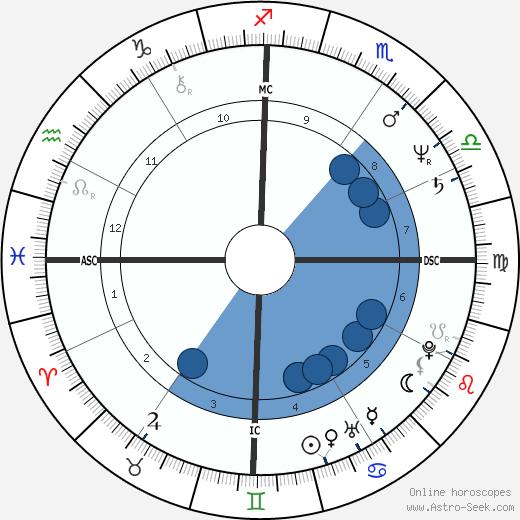 Tim Finn wikipedia, horoscope, astrology, instagram