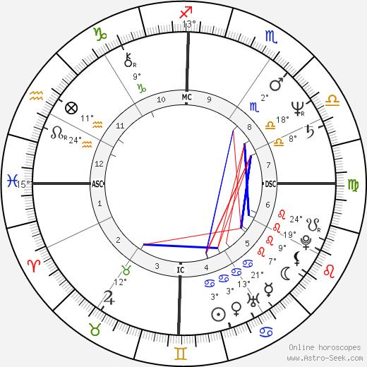 Tim Finn birth chart, biography, wikipedia 2019, 2020