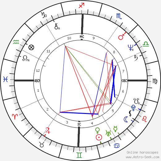 Tim Finn birth chart, Tim Finn astro natal horoscope, astrology