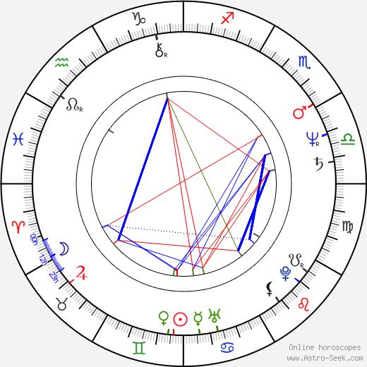 Trish McAdam birth chart, Trish McAdam astro natal horoscope, astrology