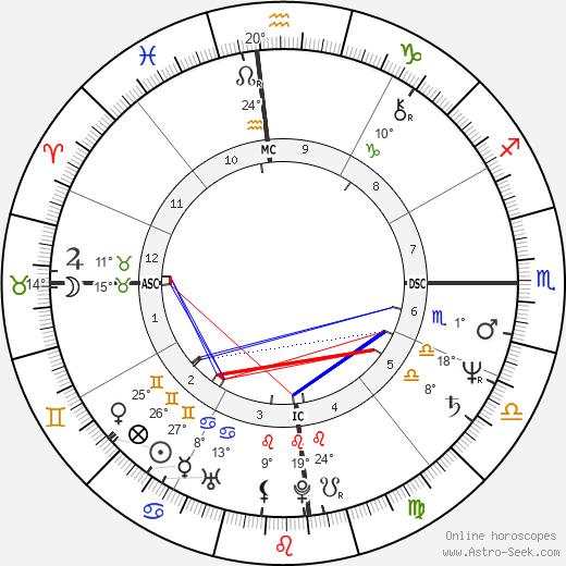 Virginia Hey birth chart, biography, wikipedia 2019, 2020