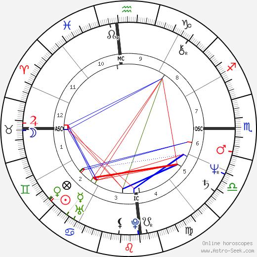 Virginia Hey astro natal birth chart, Virginia Hey horoscope, astrology