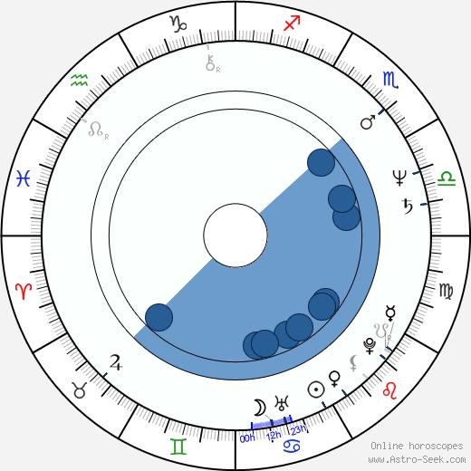 Adrian Biddle wikipedia, horoscope, astrology, instagram