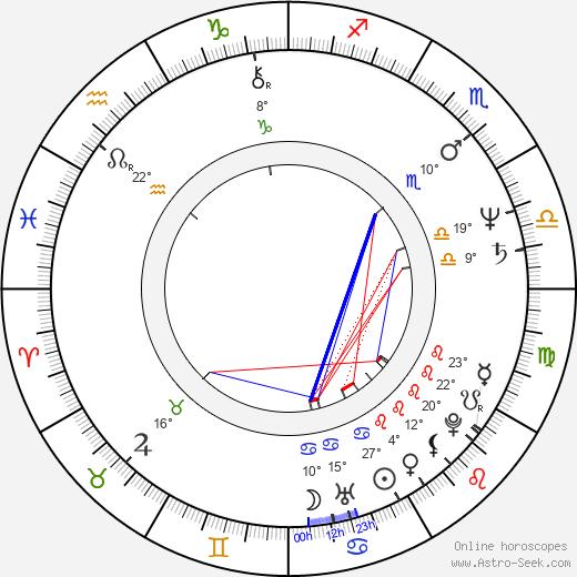 Adrian Biddle birth chart, biography, wikipedia 2019, 2020