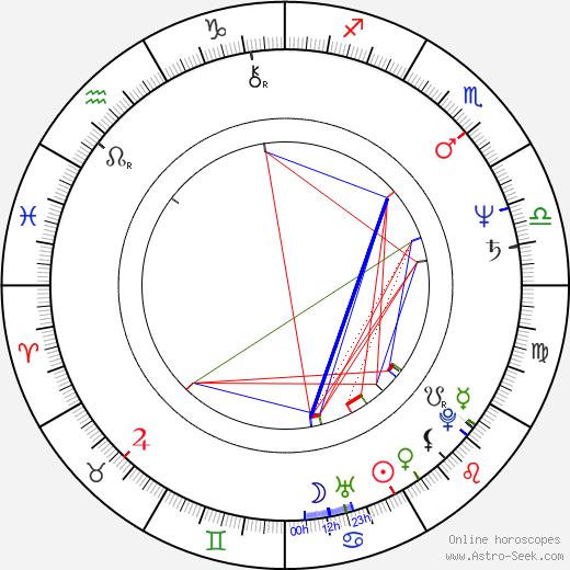 Adrian Biddle astro natal birth chart, Adrian Biddle horoscope, astrology