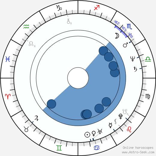 Andy Fraser wikipedia, horoscope, astrology, instagram