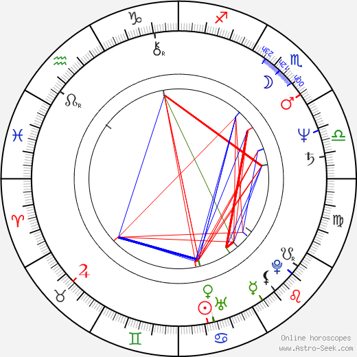 Andy Fraser birth chart, Andy Fraser astro natal horoscope, astrology