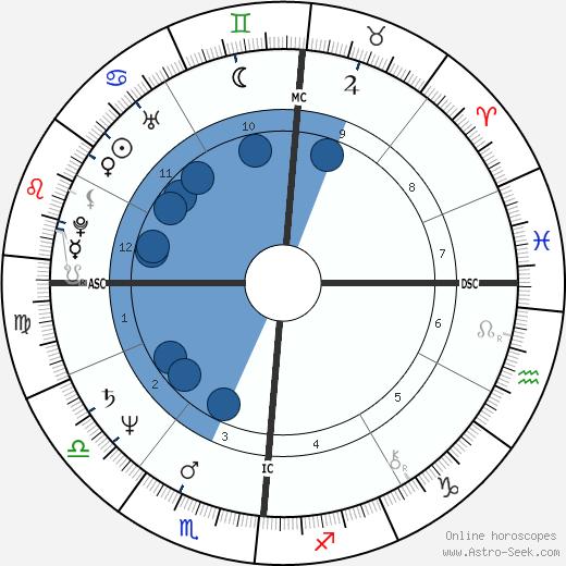 Anne Finucane wikipedia, horoscope, astrology, instagram