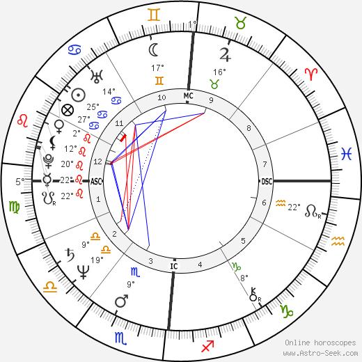 Anne Finucane birth chart, biography, wikipedia 2020, 2021