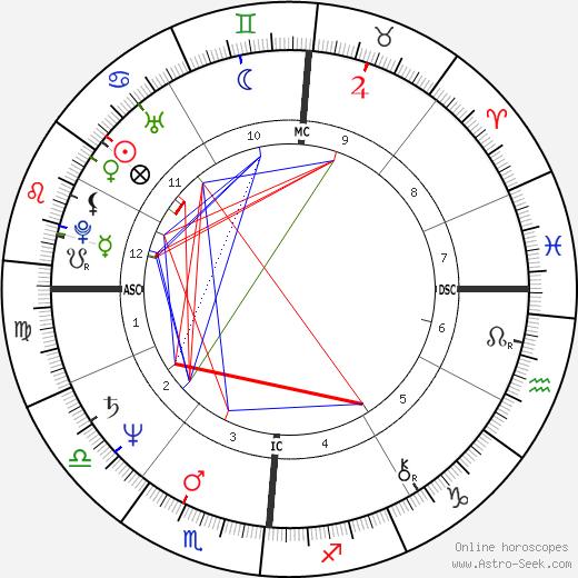 Anne Finucane birth chart, Anne Finucane astro natal horoscope, astrology