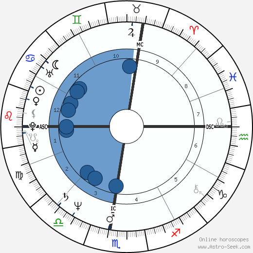 Bob Travaglini wikipedia, horoscope, astrology, instagram