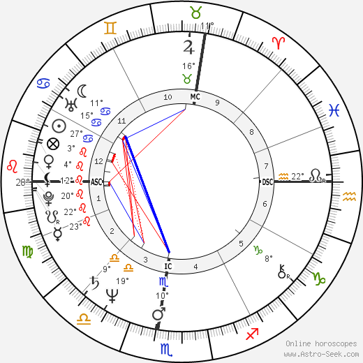 Bob Travaglini birth chart, biography, wikipedia 2019, 2020