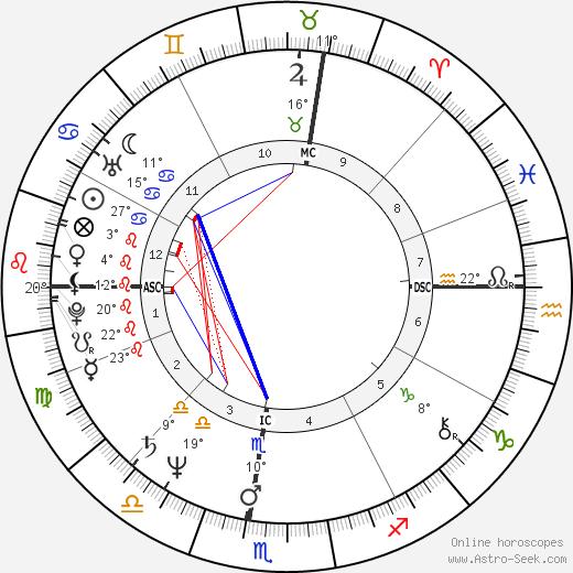 Bob Travaglini birth chart, biography, wikipedia 2018, 2019