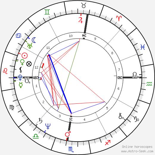Bob Travaglini tema natale, oroscopo, Bob Travaglini oroscopi gratuiti, astrologia