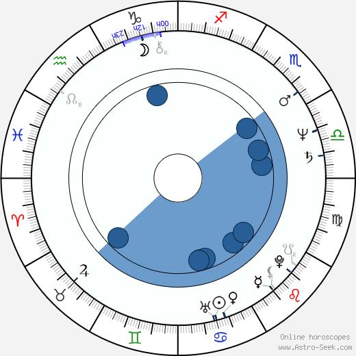 Boguslaw Semotiuk wikipedia, horoscope, astrology, instagram