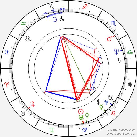 Boguslaw Semotiuk birth chart, Boguslaw Semotiuk astro natal horoscope, astrology