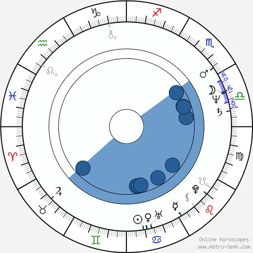 Brian George wikipedia, horoscope, astrology, instagram