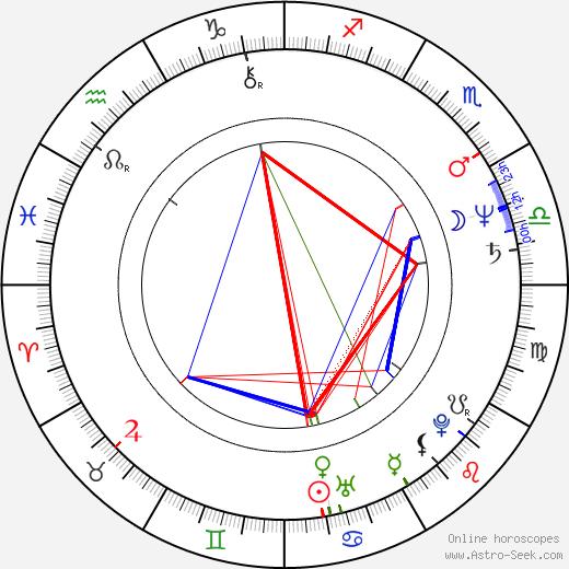 Brian George birth chart, Brian George astro natal horoscope, astrology