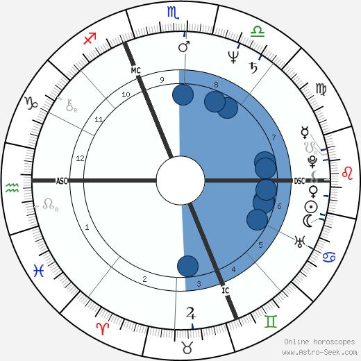 Camilia Veroni wikipedia, horoscope, astrology, instagram