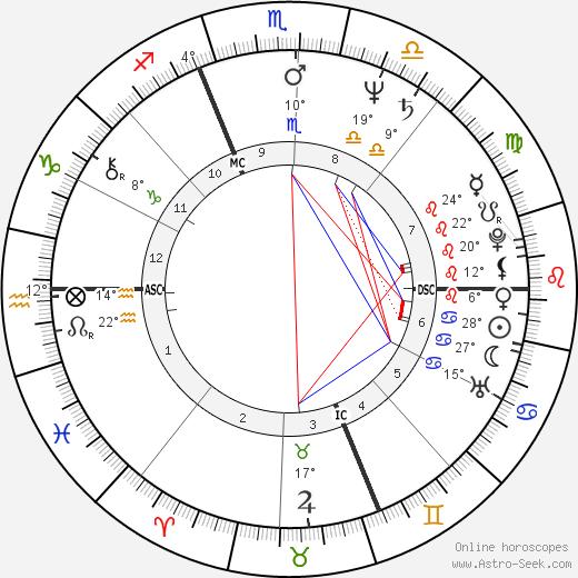 Camilia Veroni birth chart, biography, wikipedia 2020, 2021
