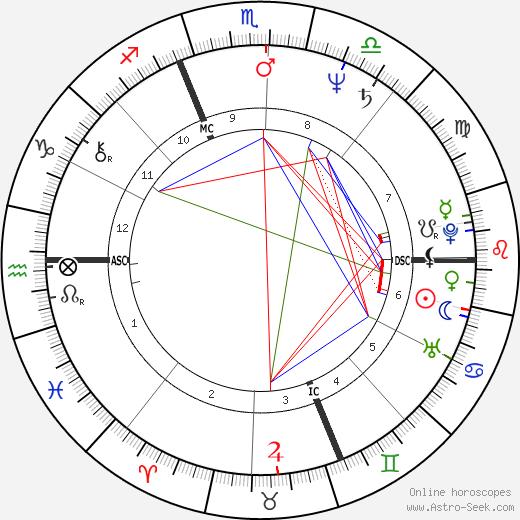 Camilia Veroni birth chart, Camilia Veroni astro natal horoscope, astrology