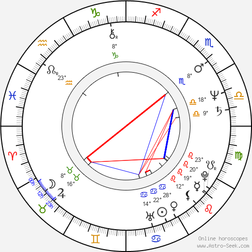 Celia Imrie birth chart, biography, wikipedia 2020, 2021